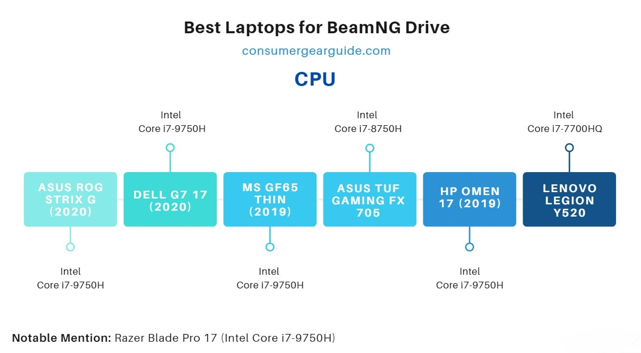 best laptops for beamng drive cpu