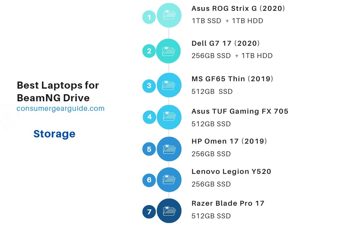 best laptops for beamng storage