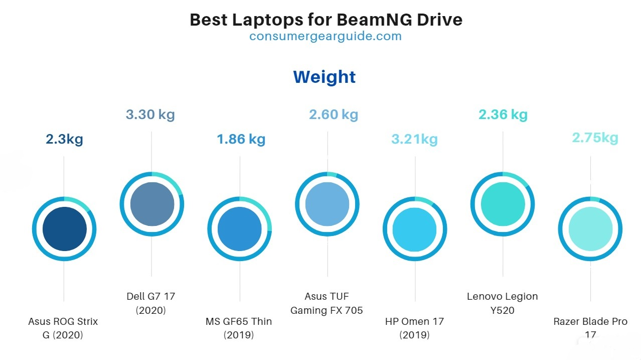 best laptops for beamng weight